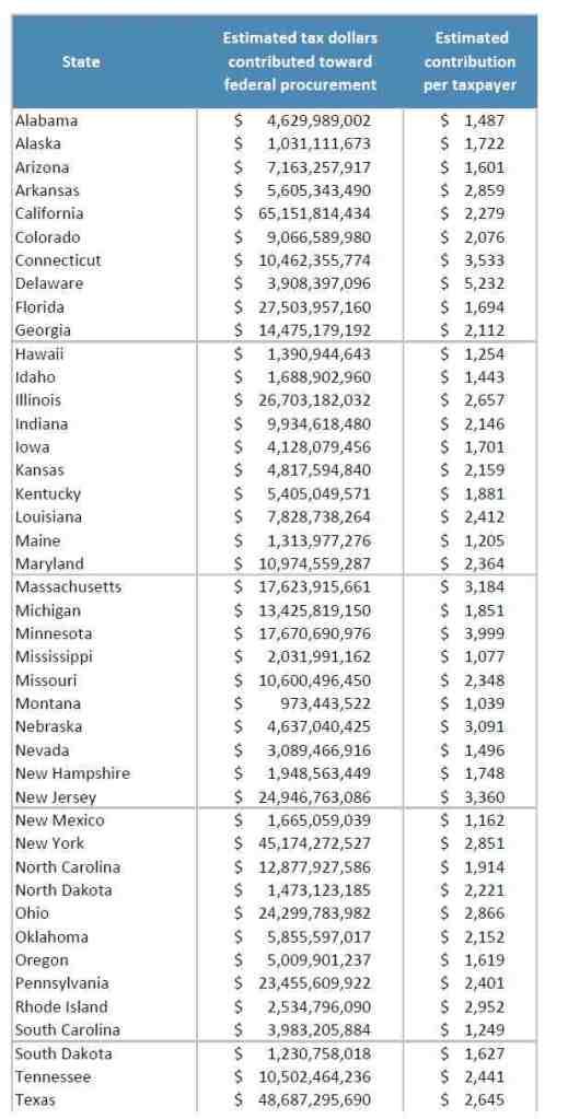 Tax dollars toward fed procurment 1